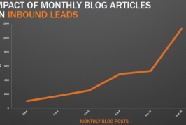 Blogging – New Study Shows its Impact on Small Business Websites